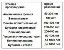 Таблица. Время разложения отходов производства.
